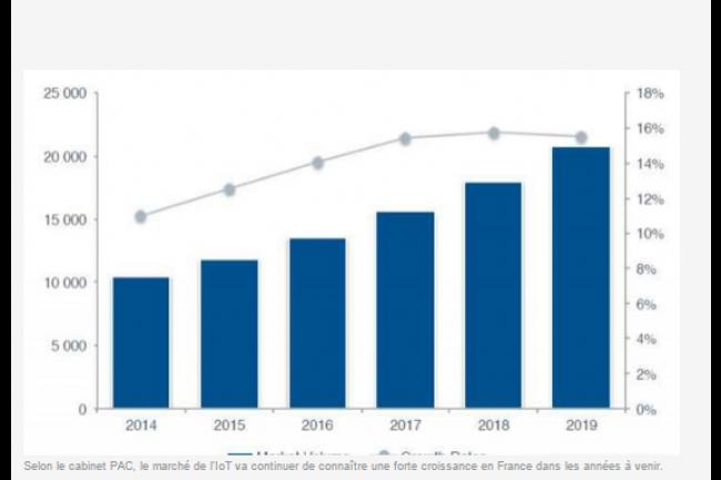 Selon le cabinet PAC, le marché de l'IoT va continuer de connaître une forte croissance en France dans les années à venir. (crédit : D.R.)