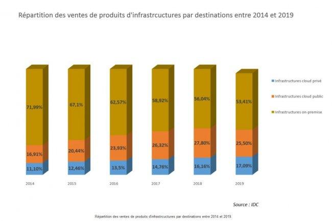 Répartition des ventes de produits d'infrastructures par destinations entre 2014 et 2019, selon IDC.