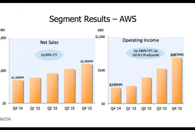 Evolution des chiffres d'affaires et résultats opérationnels par trimestres d'AWS. (crédit : D.R.)