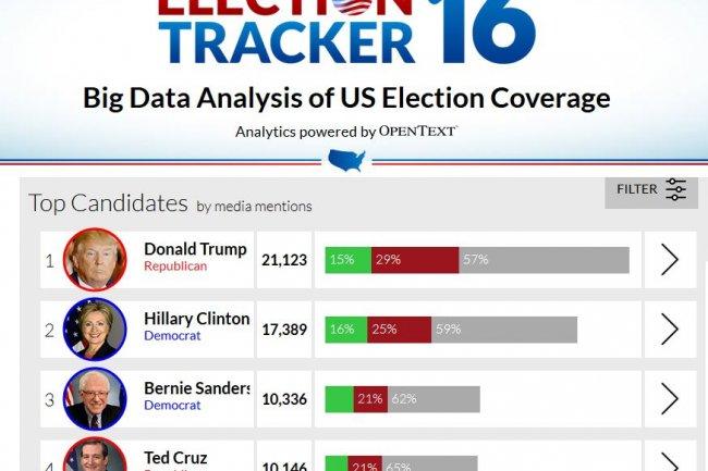 L'analyse des sites d'actualité en ligne par l'outil Election Tracker d'OpenText montre que les Démocrates sont réduits à la portion congrue dans l'exposition médiatique. (crédit : D.R.)