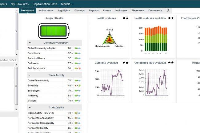 L'outil de tableau de bord proposé par Squoring Technologies permet d'explorer dans le temps les différents axes de l'AgileRanking qui analyse la santé de 28 projets open source. (cliquer sur l'image)