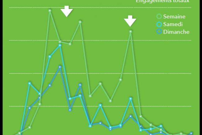 Evolution des pics d'engagements en France selon le jour de la semaine. (crédit : D.R.)