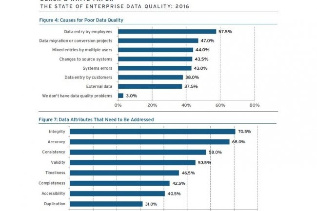 La coupure entre la DSI et les directions métiers pèse souvent sur la qualité des données. Le poste de Chief Data officer n'est que rarement pourvu dans les grandes entreprises. (source : 451 Research)