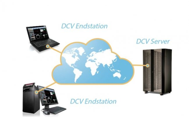 Tout juste rachetée par AWS, la technologie DCV de NICE permet d'afficher des traitements OpenGL sur des terminaux légers en exploitant des capacités GPU dans le cloud.