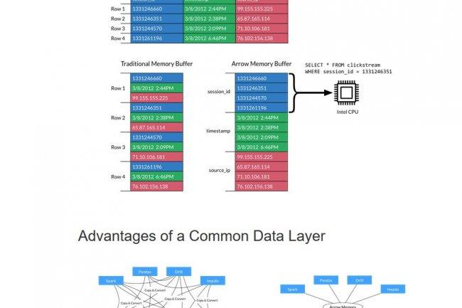 Le projet Arrow lancé par Apache va permettre d'accélérer très nettement les traitements analytiques. (agrandir l'image / crédit Apache)
