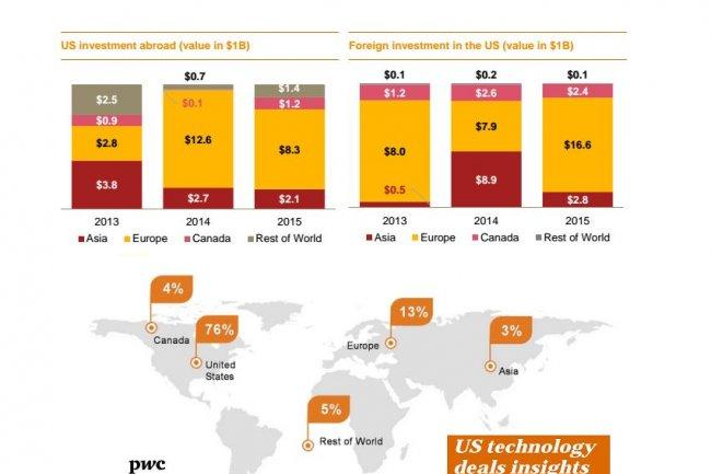L'Europe concentre toujours l'essentiel des acquisitions IT des fournisseurs américains, même si ces derniers y ont effectué moins de rachats en 2015. (crédit : PwC)