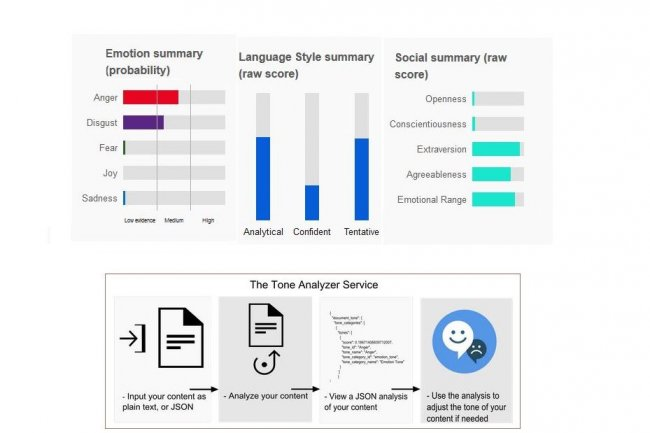 IBM a peaufiné son API Tone Analyzer pour sa plateforme cognitive Watson. Celle-ci analyse la tonalité d'un texte pour en corriger les défauts. (crédit : D.R.)