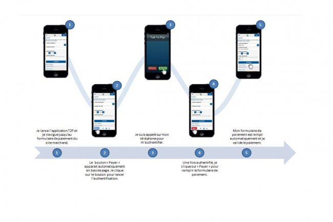 La description du service d'authentification biométrique de la Banque Postale sur le site Talktopay.com