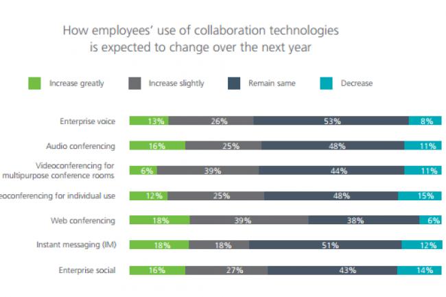 Evolution des usages collaboratifs dans les entreprises. (crédit : Dimension Data)