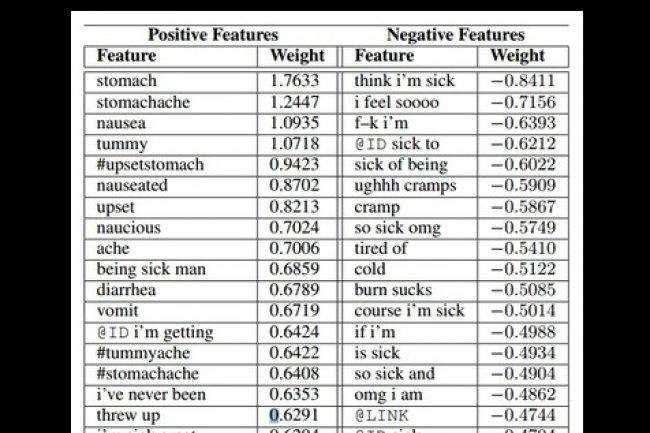 Exemples de modélisation du langage utilisés dans la recherche menée par l'Université de Rochester. (crédit : D.R.)