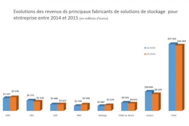 Evolution des revenus des principaux fabricants de solutions de stockage pour entreprise entre 2014 et 2015. (crédit : D.R.)