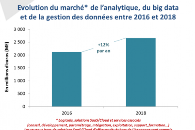 Evolution du marché des logiciels et services en analytique, big data et gestion des données entre 2016 et 2018. (crédit : D.R.)