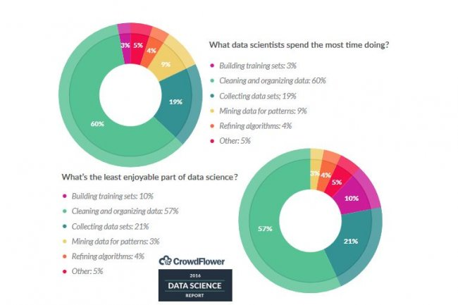 Si les data scientists passent le plus clair de leur temps à nettoyer les données, c'est aussi ce qu'ils aiment le moins faire, montre un sondage du site CrowdFlower.