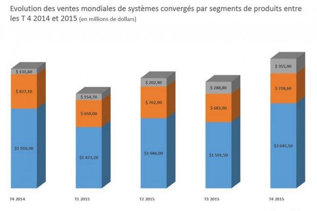 Evolution des ventes mondiales de systèmes convergés par segments de produits entre les 4ème trimestre de 2014 et 2015.