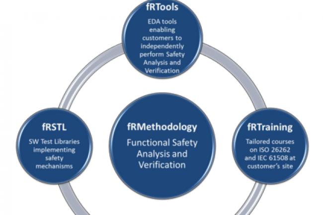 Yogitech propose des outils pour réduire le nombre d'erreurs liés aux terminaux IoT. (crédit : D.R.)