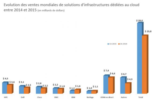 Evolution des ventes mondiales de solutions d'infrastructures dédiées au cloud entre 2014 et 2015. (crédit : D.R.)