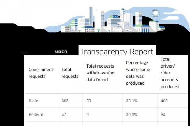 En six mois, Uber a reçu 415 demandes de renseignements provenant des forces de police et de justice américaines, fédérales ou locales. (crédit : D.R.)