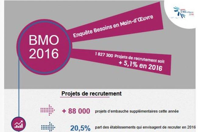 Dans l'informatique, les prévisions d'embauche sont à la hausse mais les recrutements restent toujours difficiles à réaliser, soulIgne l'enquête BMO 2016 réalisée par Pôle Emploi et le Credoc. Crédit: D.R