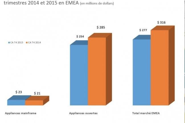 Evolution des ventes d'appliances de sauvegarde par type entre les quatrièmes trimestres 2014 et 2015 en EMEA. (crédit : IDC)