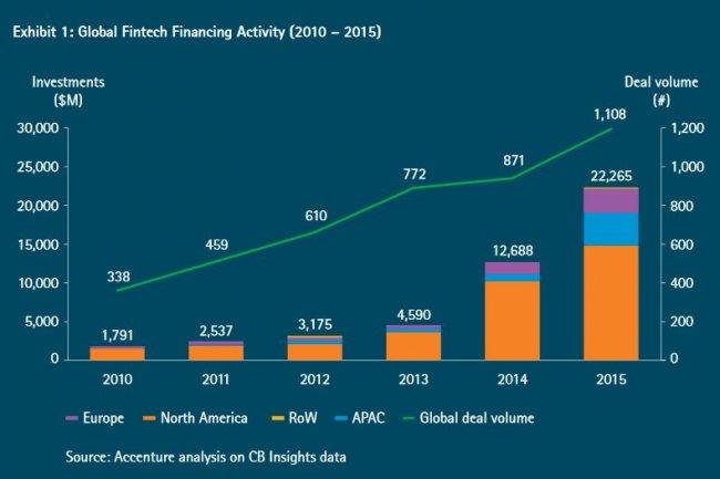 Les investissements dans les fintechs ont fortement progressé en Europe l'an dernier, ainsi qu'au premier trimestre 2016. Agrandir l'image (crédit : Accenture)