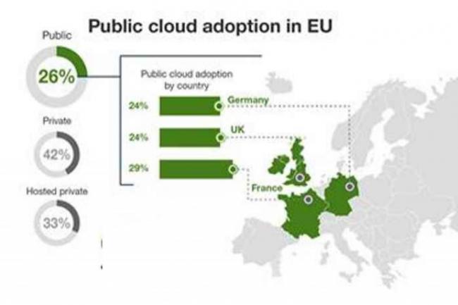 Les entreprises françaises ont davantage recours au cloud public que leurs consoeurs britanniques et allemandes.