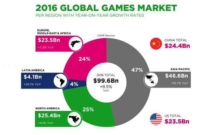 Avec un chiffre d'affaires de près de 100 milliards de dollars, le marché des jeux vidéo connait une croissance soutenue. (Cliquer sur l'image pour l'agrandir) Crédit Newzoo
