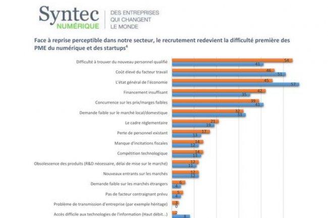 Les PME et start-ups adhérentes de Syntec Numérique citent manque de profils qualfiiés comme principal frein à leur développement.  (Source Syntec Numérique).