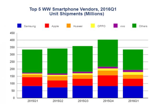 Au 1er trimestre 2016, les constructeurs chinois de smartphones sont entrés en force sur le marché mondial des smartphones. (crédit : D.R.)