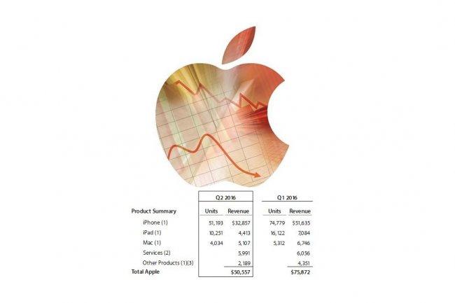 Le chiffre d'affaires combiné des gammes iPad et Mac se retrouve à son niveau le plus bas niveau en cinq ans. (crédit : MacWorld UK)