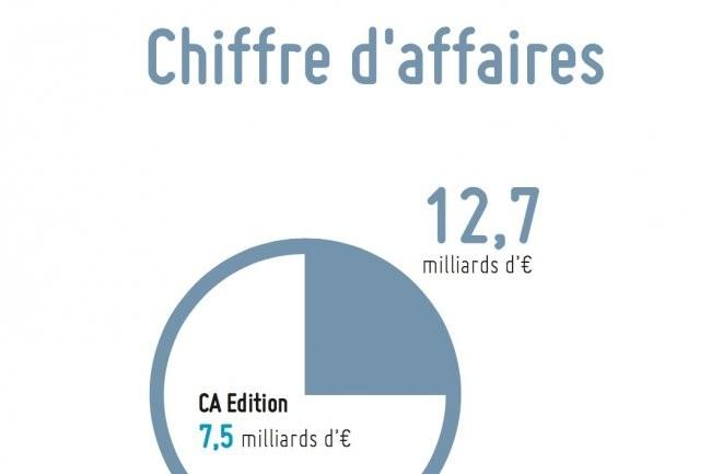 Le chiffre d'affaires total des 100 premiers éditeurs de logiciels français s'est établi à 12,7 milliards d'euros en 2015 sur lequel 7,5 milliards viennent des activités d'édition. (crédit : Truffle Capital/CXP)