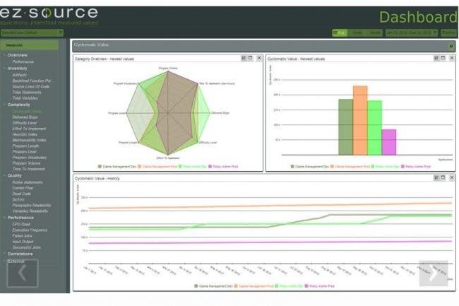 EZSource, racheté par IBM, affiche dans un tableau de bord les principales métriques d'un portefeuille d'applications avec la possibilité de descendre dans le détail des informations. (crédit : EZSource)
