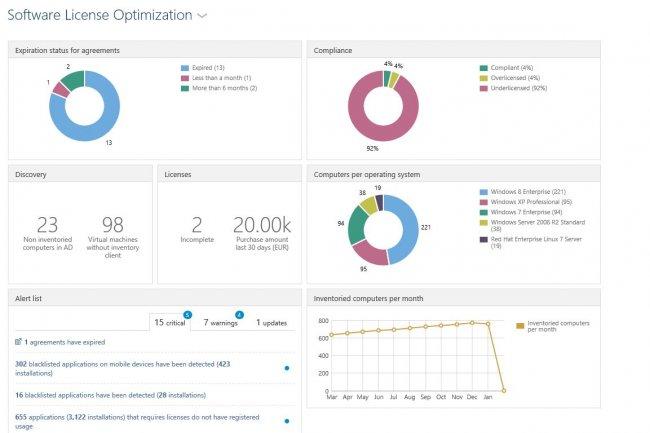 Snow Software fait évoluer sa solution de SAM pour mieux prendre en compte l'optimisation des licences logicielles dans les datacenters.