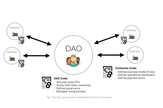 La gouvernance de la DAO, « organisation autonome décentralisée », qui s'appuie sur la blockchain d'Ethereum est conçue pour être indépendante de ses contractants.