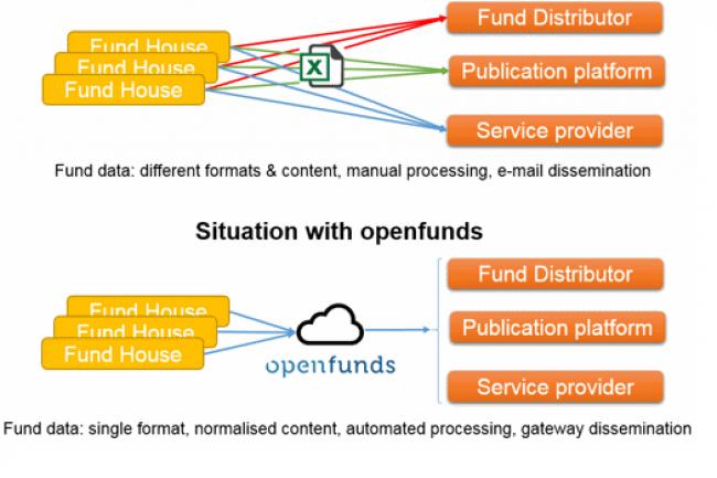 UBS, Crédit Suisse, Julius Baer ainsi qu'une vingtaine d'autres banques, en association avec fundinfo, ont publié la norme openfunds. (crédit : D.R.)