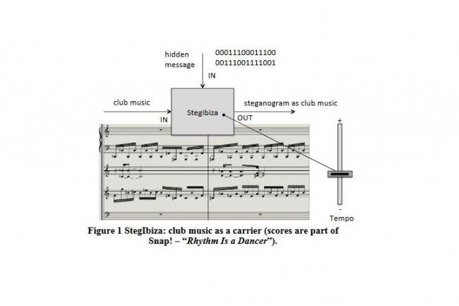 Un chercheur polonais a développé un algorithme permettant de coder un message dans un morceau de musique. (crédit : Krzysztof Szczypiorski )