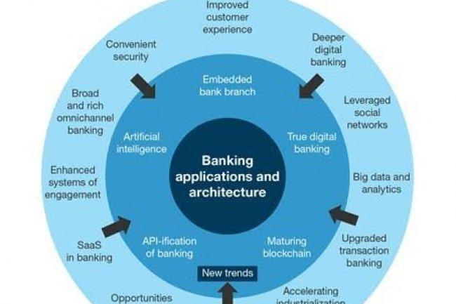 Forrester a identifié 5 tendances dans le domaine des applications bancaires pour 2017. (crédit : Forrester)
