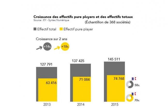 Les acteurs du Top 250 Syntec Numérique qui réalisent plus de 75% de leur chiffre d'affaires dans l'édition de logiciel conservent 70% de leur effectif en France (ci-dessus calculé sur 368 entreprises).