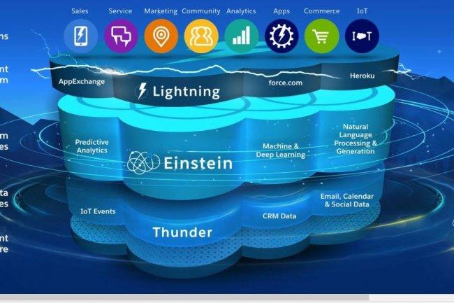 Les fonctionnalités d'apprentissage machine et d'analyse prédictive profitent de façon transversale à l'ensemble des clouds de Saleforce. (crédit : D.R.)