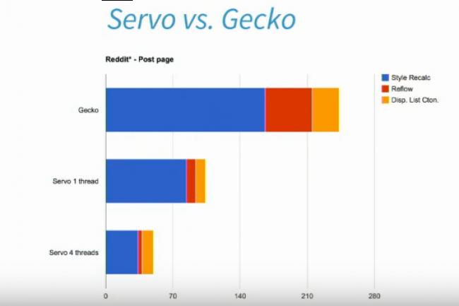 Le moteur web Servo alternatif à Gecko se montre plus véloce pour le chargement de pages.