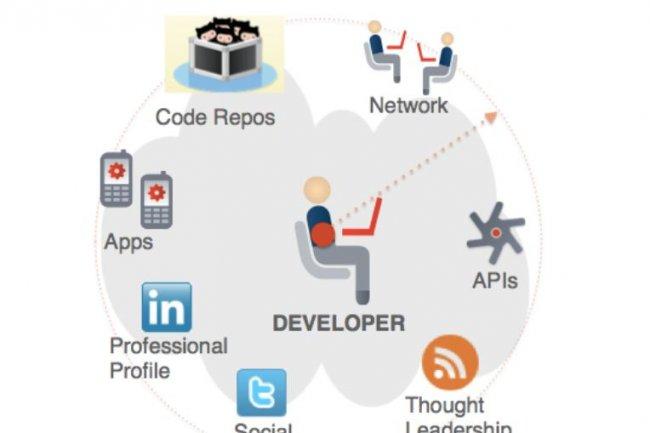 Selon des chercheurs de l'Université de Boston, les résultats opérationnels des entreprises s'améliorent avec l'adoption d'API. (source : Apigee)