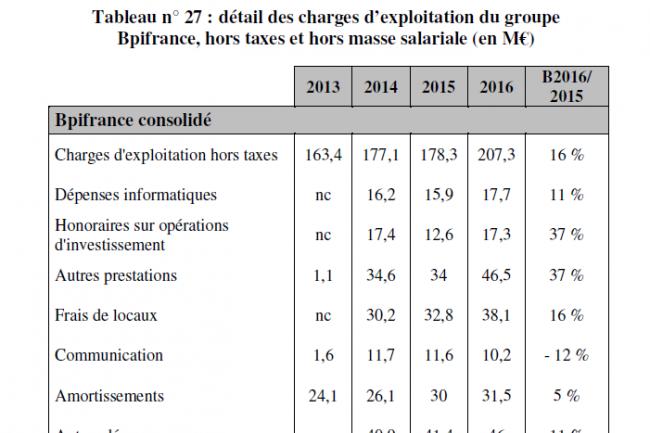 Evolution des coûts de fonctionnement de Bpifrance de 2013 à aujourd'hui. (crédit : D.R.)