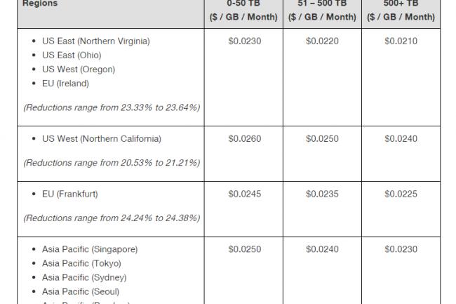 La nouvelle grille de prix des services de stockage objet d'AWS. (crédit : D.R.)