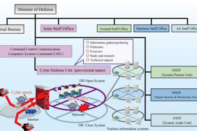 L'infrastructure de la défense japonaise est articulé autour de deux réseaux, l'un ouvert l'autre fermé. (crédit : Ministère japonais de la défense)