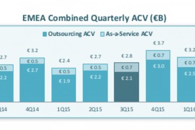 L'index ISG EMEA évalue les contrats d'une valeur supérieure à 4 M€ sur le sourcing IT (externalisation et as-a-service). Il s'établit à 3,1 Md€ au 3ème trimestre 2016. crédit : D.R.