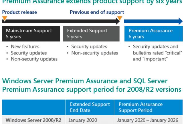 Windows Server Et Sql 6 Ans De Support En Plus Le Monde Informatique