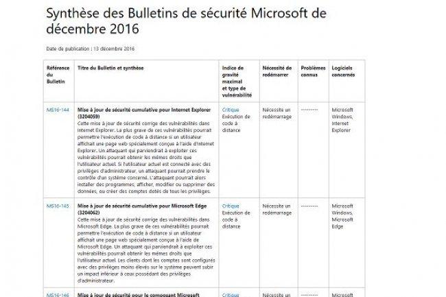 La moitié des 12 bulletins du Patch Tuesday de décembre sont critiques, prévient Microsoft. (crédit : D.R.)