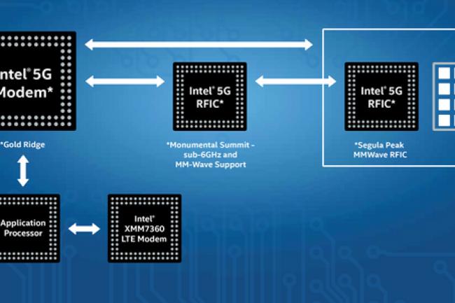 Schéma des interactions de la puce modem 5G d'Intel avec d'autres puces réseaux. (crédit : Intel)