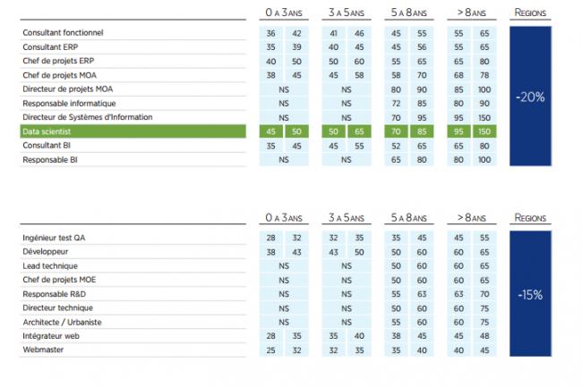 Exemples de rémunération dans le secteur de l'informatique en 2016 suivant le niveau d'expérience. (crédit : Hays)