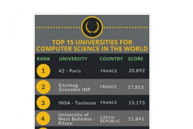 Lorsqu'il est établi par CodinGame, le classement franco-français des meilleures écoles formant aux sciences informatiques fait ressortir d'abord des écoles hexagonales. (crédit : D.R.)