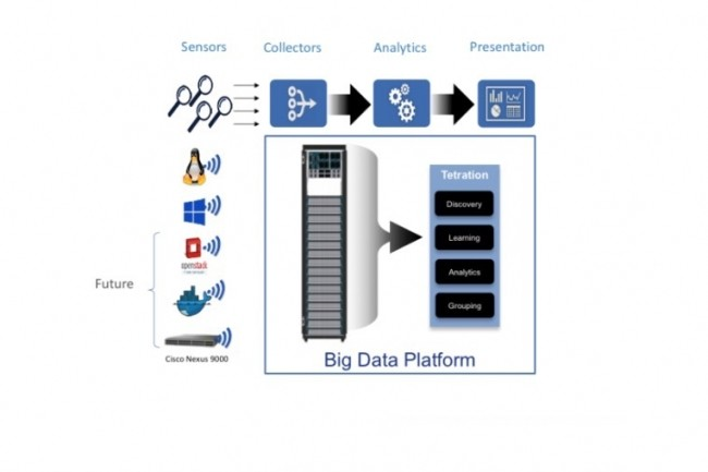 Cisco livre la seconde génération de sa plateforme de sécurité Tetration Analytics